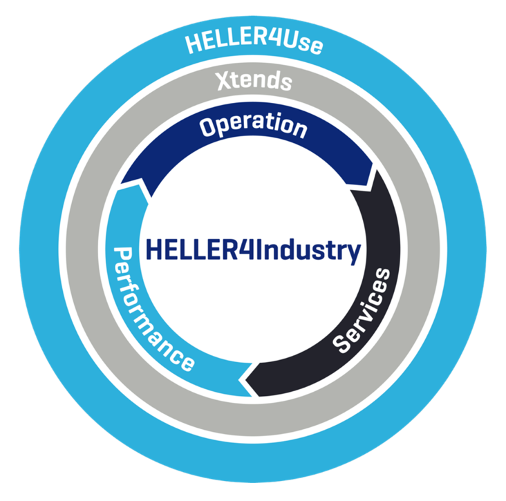 HELLER4Industry: 3 modules for more machine productivity