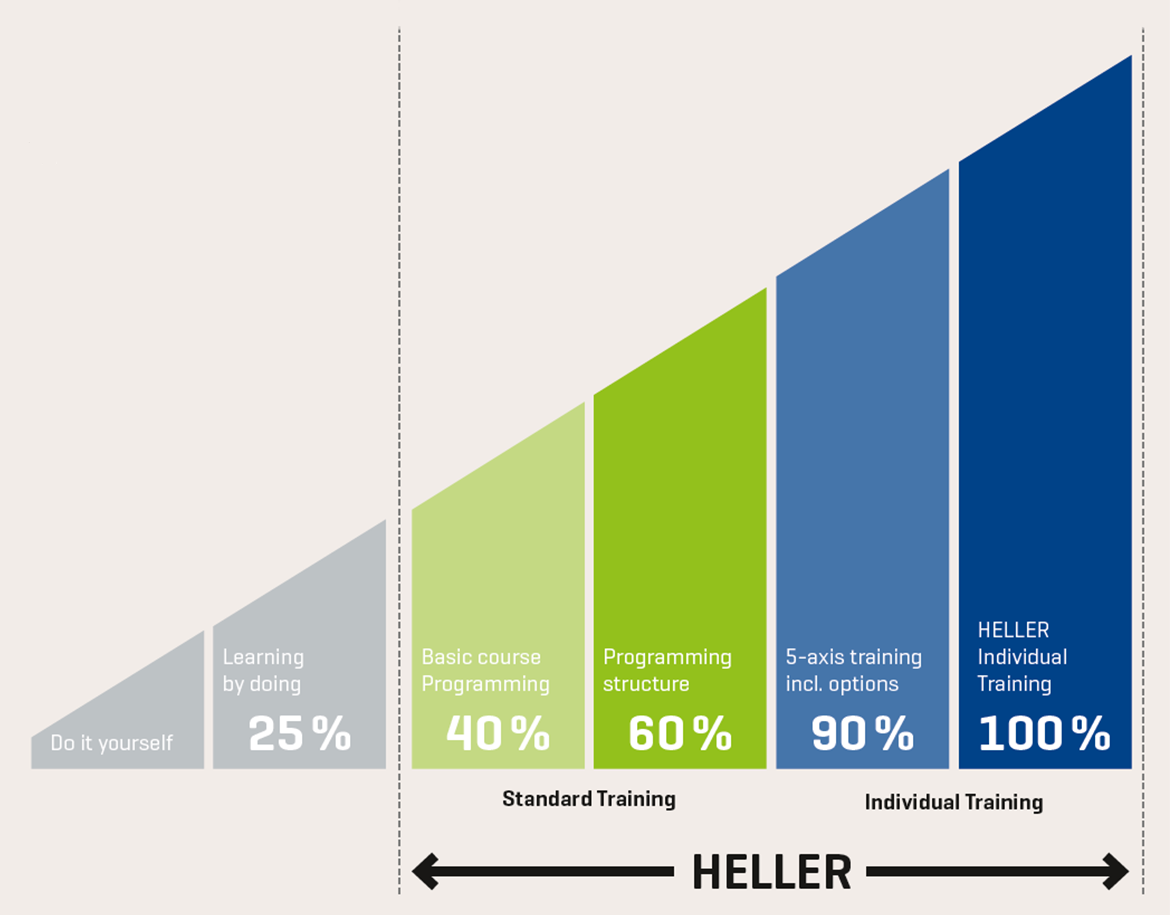 Potential of the HELLER customer trainings